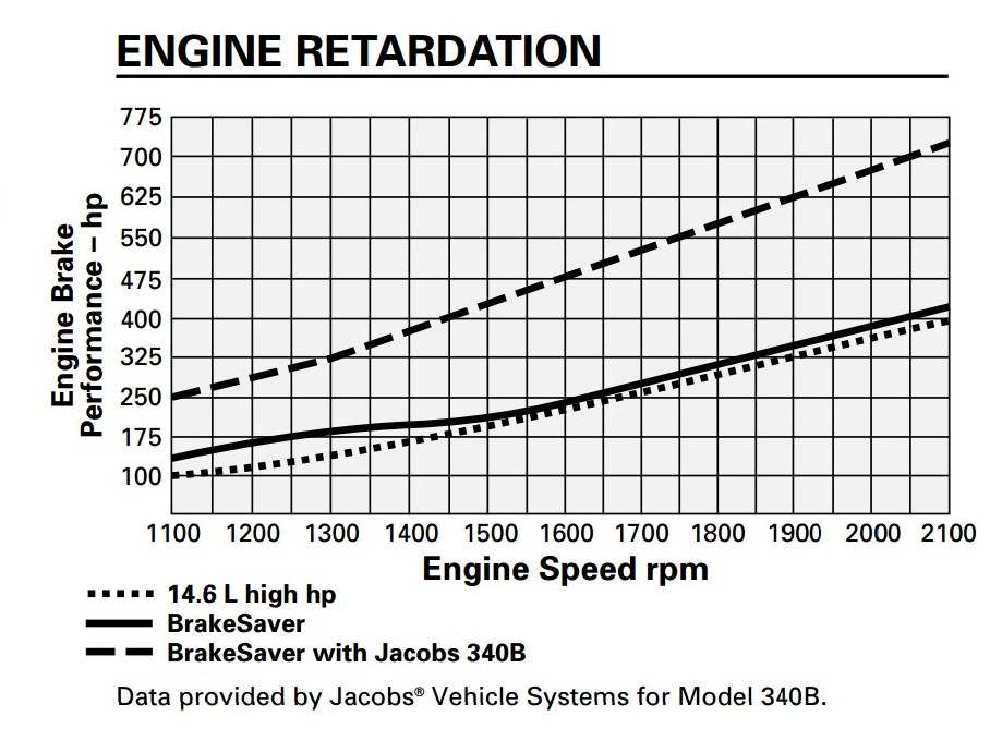 Engine Retardation